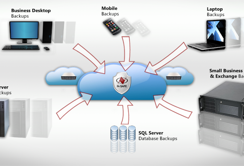 BACKUP SOLUTIONS IN DUBAI