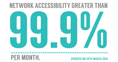 Network-Accessibility