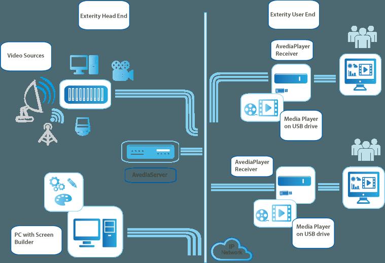 exterity-dubai - dos technologies